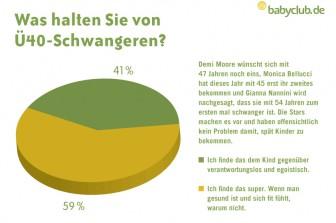 """babyclub.de-Umfrage: """"Ist der Opi dein Papa?"""""""