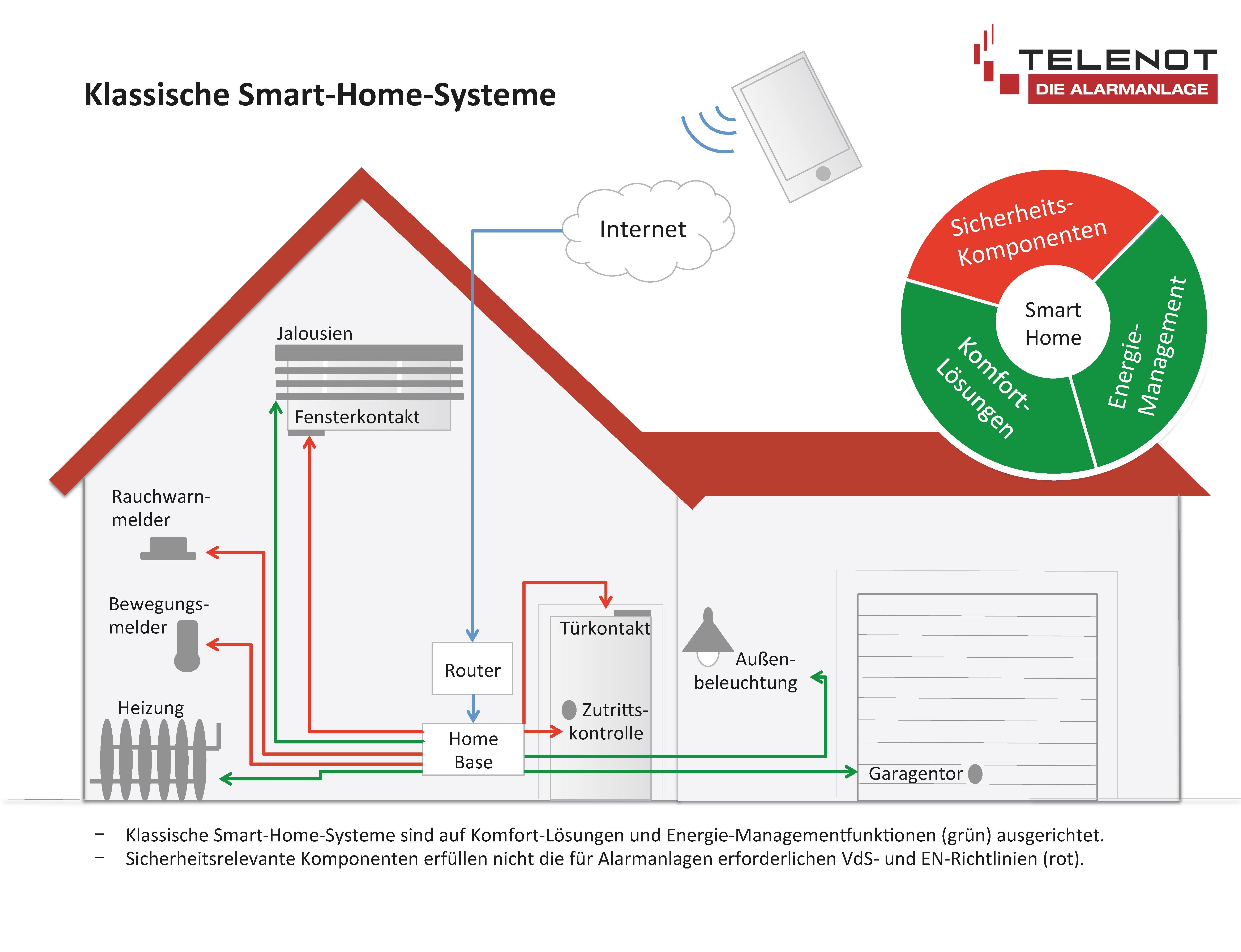 verbraucherfalle smart home systeme sind unzuverl ssig. Black Bedroom Furniture Sets. Home Design Ideas