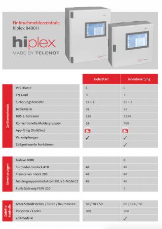 Sicherheitstechnik neu definiert – hiplex
