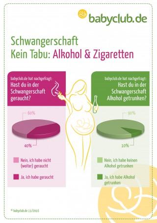 40 Prozent der Schwangeren rauchen weiter