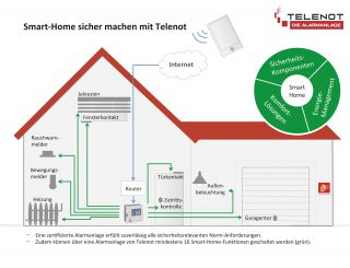Smart-Home sicher machen