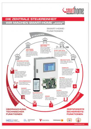 Interface verbindet Sicherheit mit Komfort
