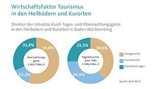 Heilbäder und Kurorte – Standbeine des Tourismus