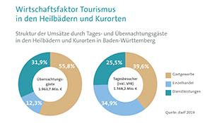 Heilbäder und Kurorte – Standbeine des Tourismus - Der Pressedienst - Medienservice für Journalisten
