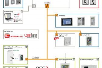 Kostenloses Upgrade für den Bestseller von Telenot