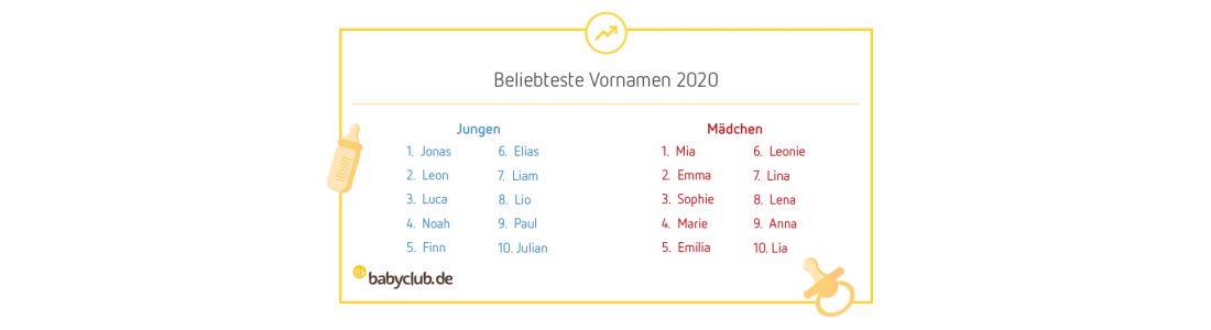 Die beliebtesten Vornamen 2020 | Medienservice für Journalisten